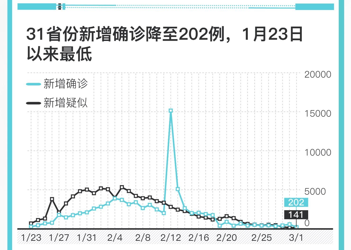 蓝冠:202例1月23蓝冠日以来最低图片
