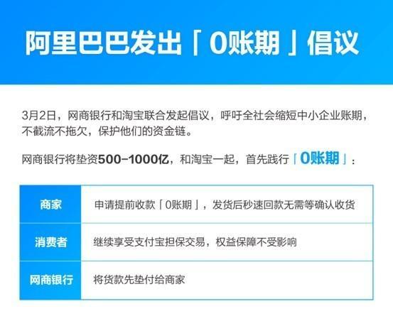 阿里发起'0账期'倡议:网商银行垫资500亿