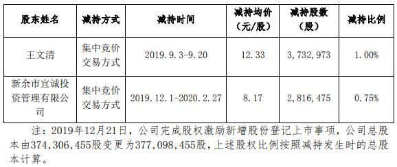 三盛教育股东持续减持,独董辞职