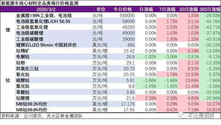钴锂全品种3月2日监测:钴酸锂涨2.38%,钴盐结构性短缺仍未缓解