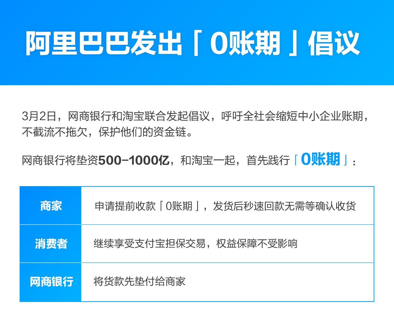 """阿里发起""""0账期""""倡议:新增700万网友提前收货 网商银行垫资500亿"""