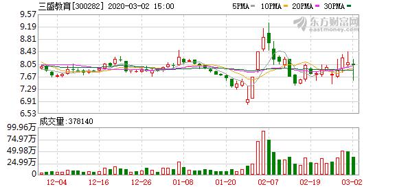 三盛教育(300282):股东王文清拟减持不超6%股份