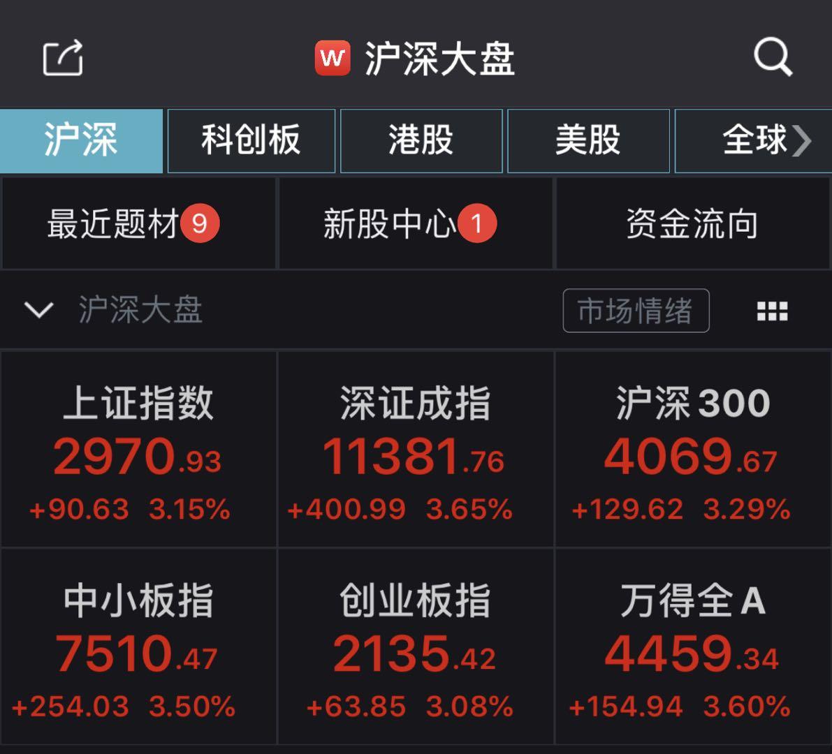 A股强势反弹:沪指大涨3.15%,超200只个股涨停图片