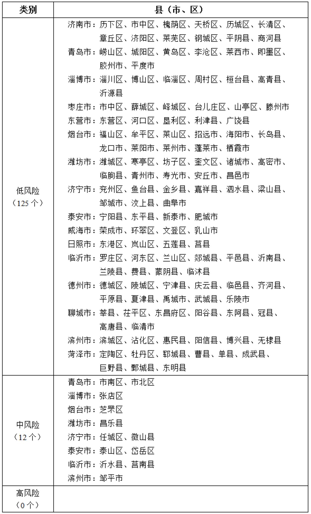 山东省公布新冠肺炎疫情分区分级表图片