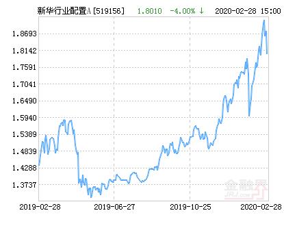 新华行业灵活配置混合A基金最新净值跌幅达4.00%