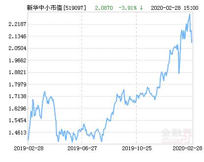 新华中小市值优选混合基金最新净值跌幅达3.91%
