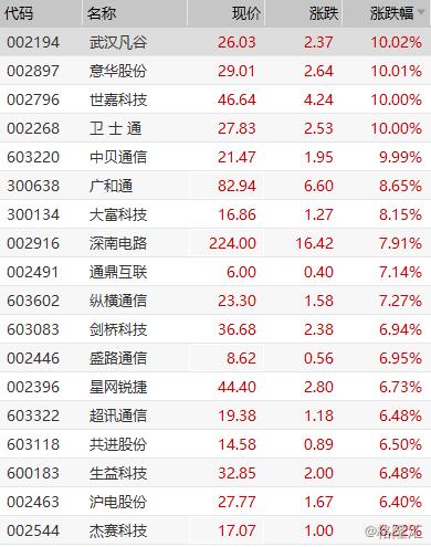 5G概念股全线走强 武汉凡谷等多股涨停