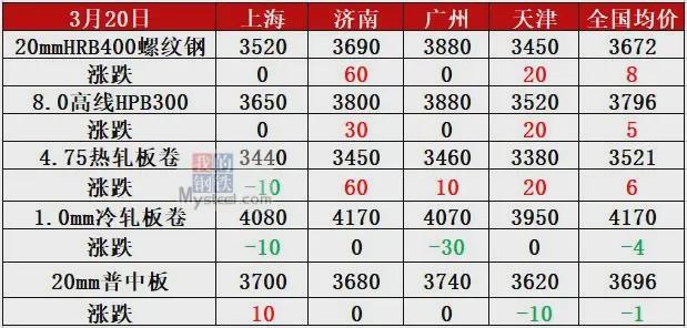 钢厂最高涨150 期钢跌破3500 钢