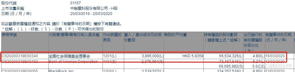 全国社保基金理事会减持中联重科(01157)389.6万股,每股作价5.84港元