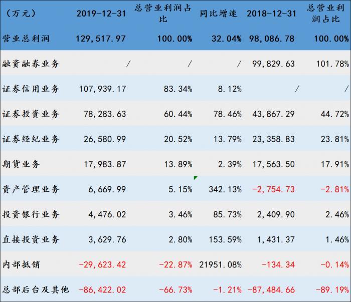 2020年报风云丨浙商证券信用业务贡献总营业利润83%,优势板块期货业务毛利率创九年新低