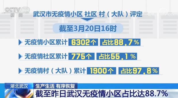 截至3月20日 武汉无疫情小区占比达88.7%图片