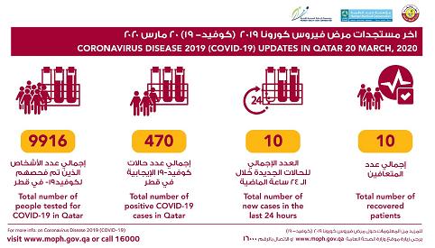 △图片来源卡塔尔公共卫生部