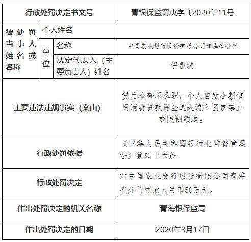 农业银行青海分行因贷后检查不尽