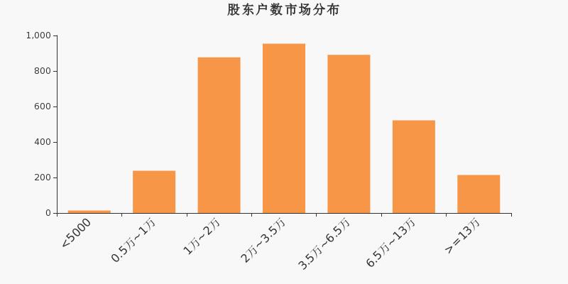 华伍股份股东户数下降1.69%,户均持股9.68万元