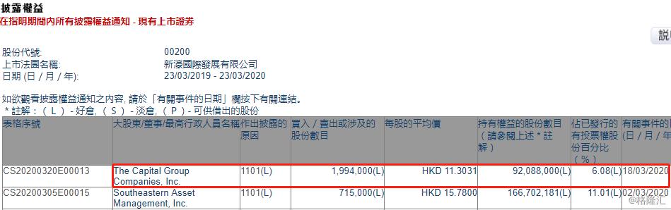 新濠国际发展(00200.HK)获美国资本集团增持199.4万股