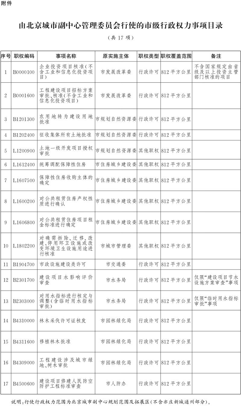 北京市政府决定由北京城市副中心管理委员会行使部分市级行政权力图片