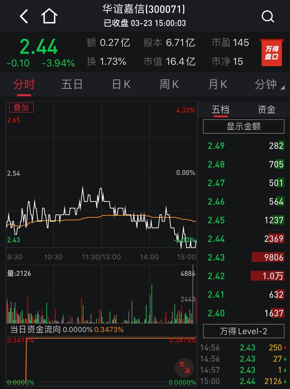 孙公司官司缠身,监事又辞职了……华谊嘉信市值还剩16亿