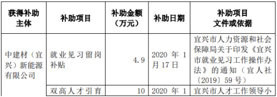 洛阳玻璃自2020年1月4日以来收到