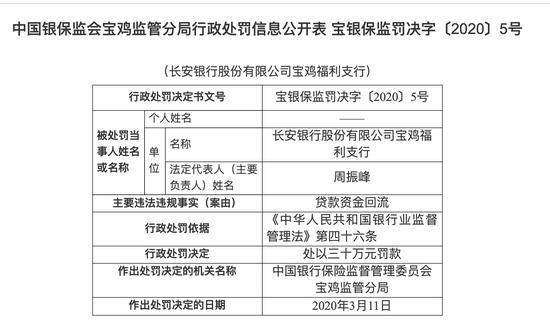长安银行宝鸡福利支行贷款资金回