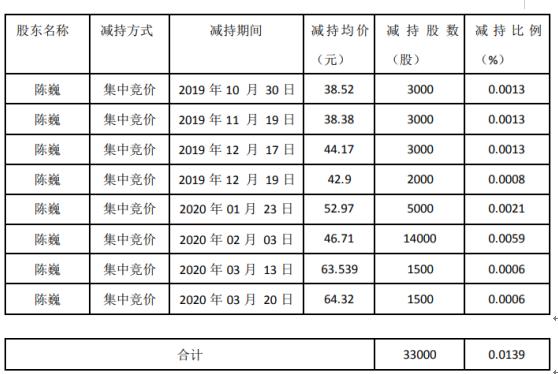 新易盛股东陈巍减持3万股套现约154万元