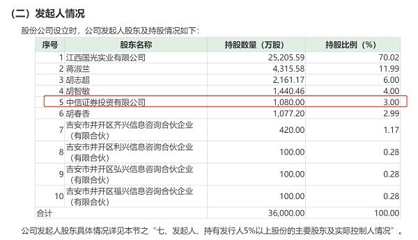 江西国光IPO:保荐机构成唯一外部投资者 会员增长缓慢盈利存疑