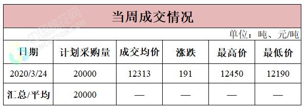 轮入日报|3月24日储备棉成交均价12313元/吨