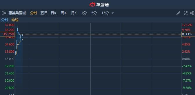 港股异动︱年度净利同比增65.77%每股派0.175元 康德莱医械(01501)早盘急升逾10%