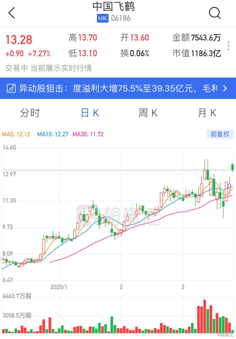 港股异动 | 中国飞鹤(6186.HK)涨逾7% 年度溢利同比大增75.5%