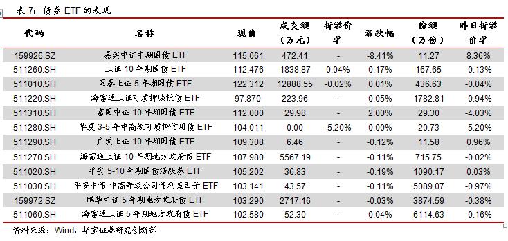 ETP日报(20200324):食品饮料相关权益ETP领涨,主要宽基ETF资金净流入