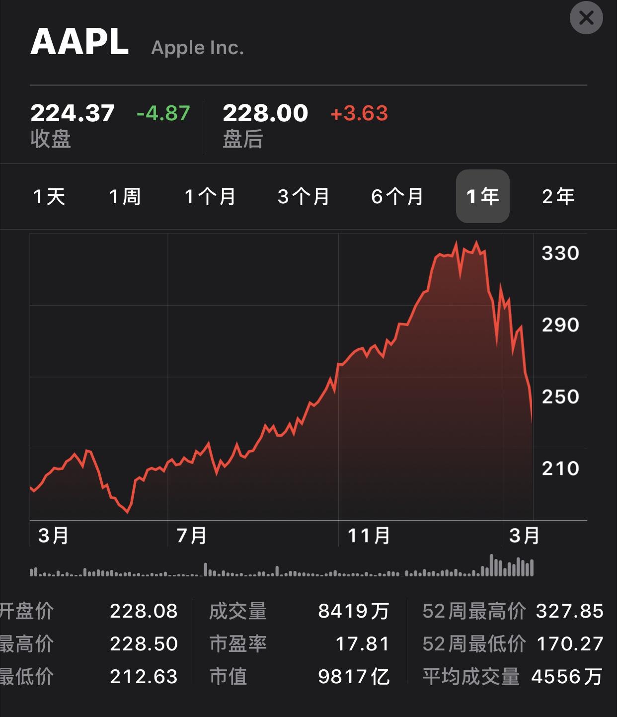 苹果市值跌破万亿美元【图】