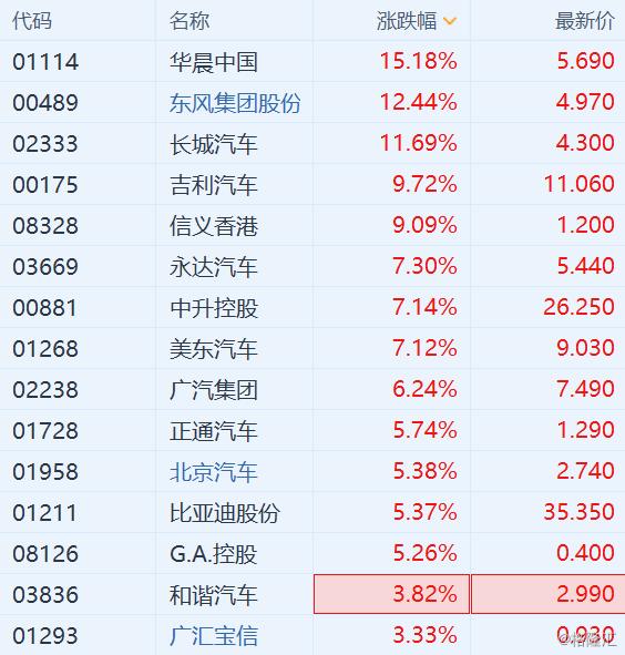 华晨中国、长城汽车和东风集团快速拉升涨超11% 汽车股全线大涨