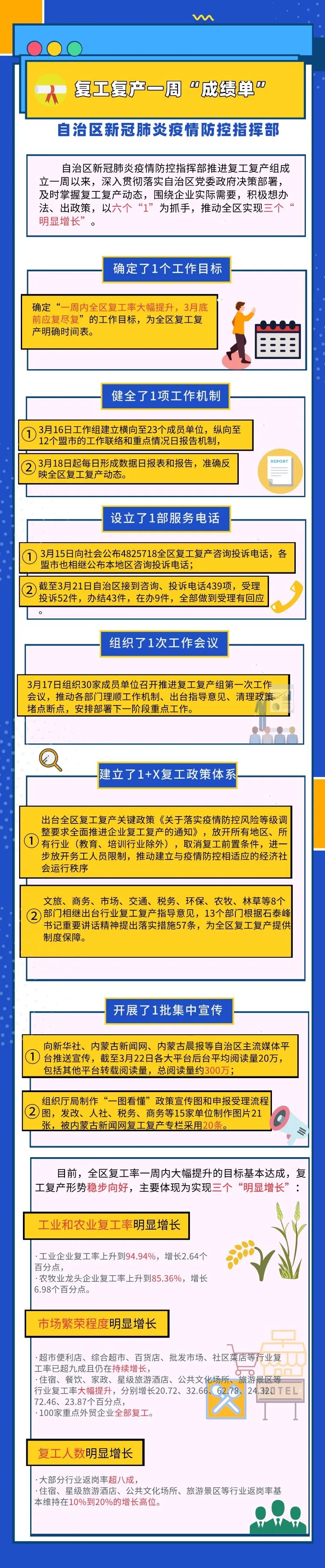 """自治区新冠肺炎疫情防控指挥部复工复产组晒一周""""成绩单""""图片"""