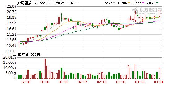 沪指涨2.34% 沪宁股份、妙可蓝多等7只个股盘中股价创历史新高
