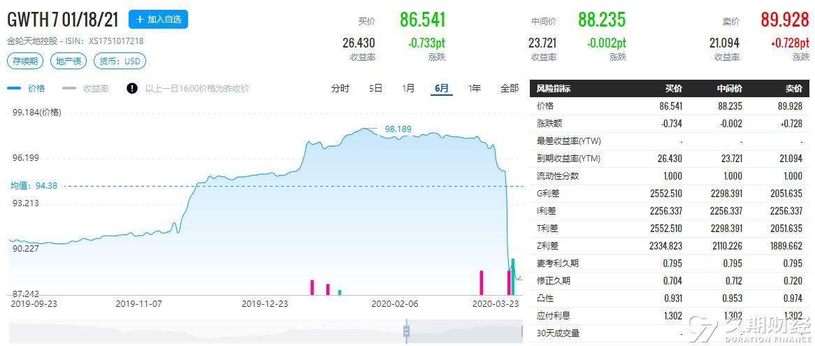 金轮天地控股(01232.HK):已累计回购并注销8643.8万美元GWTH 7 01/18/21