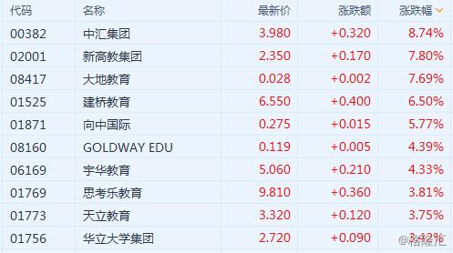 港股异动 | 在港上市教育股大涨 中汇集团(0382.HK)涨逾8%领涨