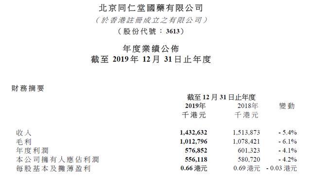 同仁堂国药年收入13亿,降5.4%,过期蜂蜜事件影响营收