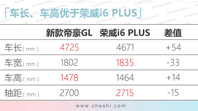 吉利新款帝豪GL上市 1.8L升级1.4T售价更便宜