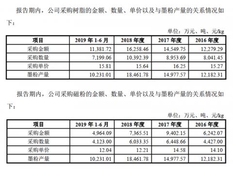 汉光科技IPO成功过会背后:墨粉