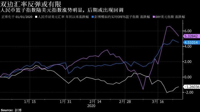 美元荒暂告段落!人民币稳步反弹 港元逼近强方兑换保证