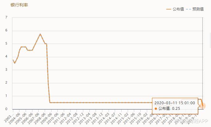 """利率决议前瞻:月内已两次降息 低息环境下英国央行还有更多""""弹药""""吗?"""