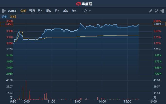 港股异动 | 年度收益创历史新高 纯利同比增9.3% 伟仕佳杰(00856)现涨近8%