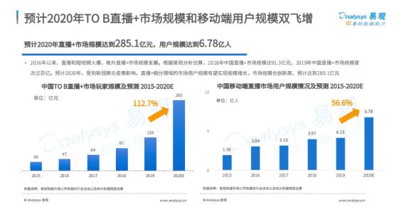 易观发布中国直播市场报告 微赞持续领跑SaaS型企业直播