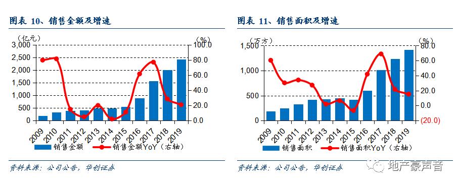 【华创地产?袁豪团队】龙湖集团年报点评:长期而稳定的增长,多元开花、估值可观
