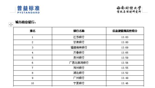 郑州银行理财信息披露规范性位居全国城商行前十