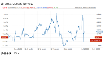 【铜市场策略周报】仍有尾部风险 不宜急于抄底
