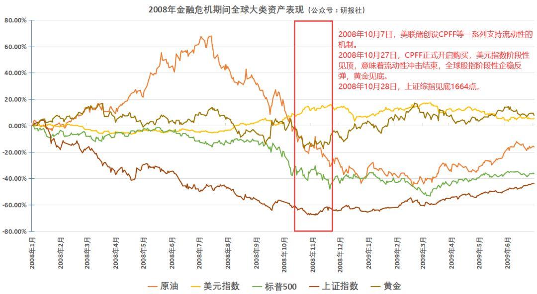 中国资本市场将迎来历史转折!