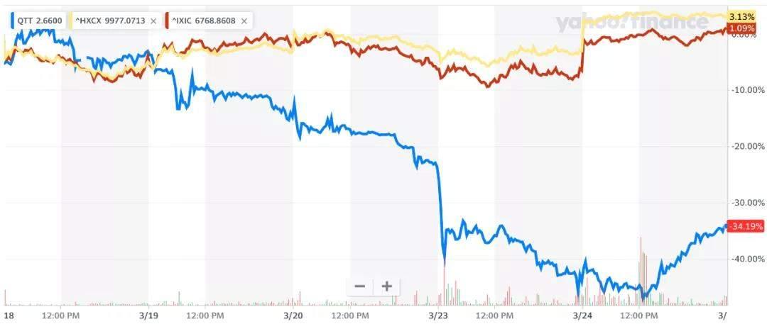 """趣头条还能""""烧""""多久?去年亏27亿 财报发布股价暴跌34%"""