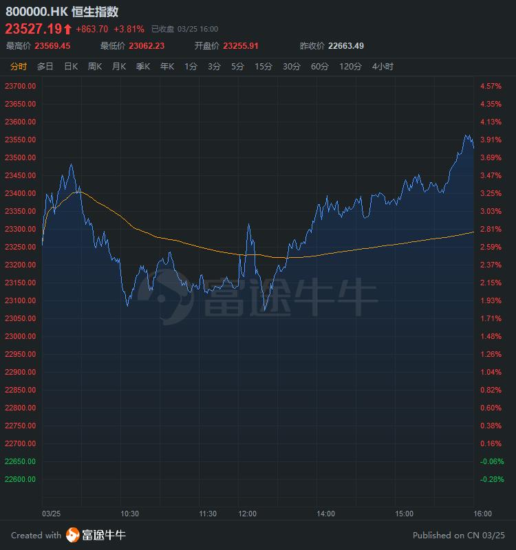 港股收评 | 恒指尾盘急升,市场乐观预期升温,瑞银下调恒指目标