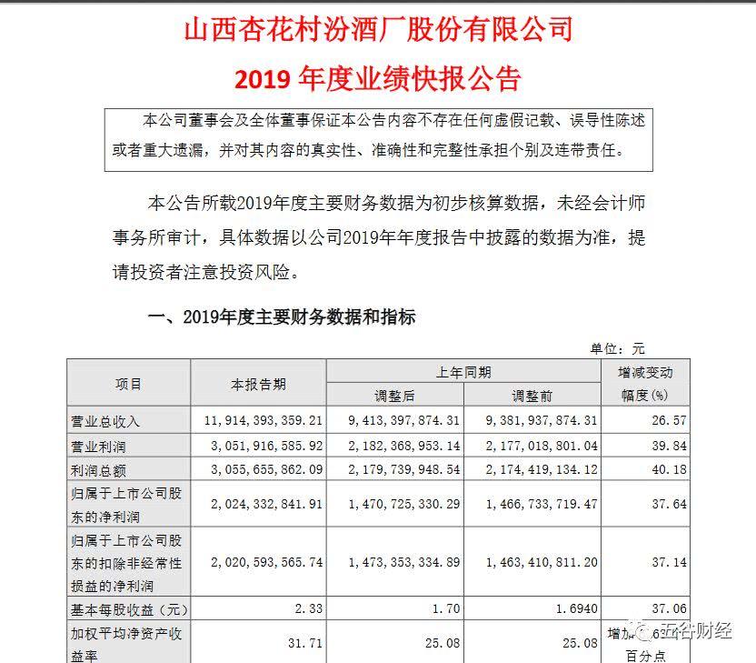 山西汾酒投入6亿增资竹叶青 计划产品差异化重塑