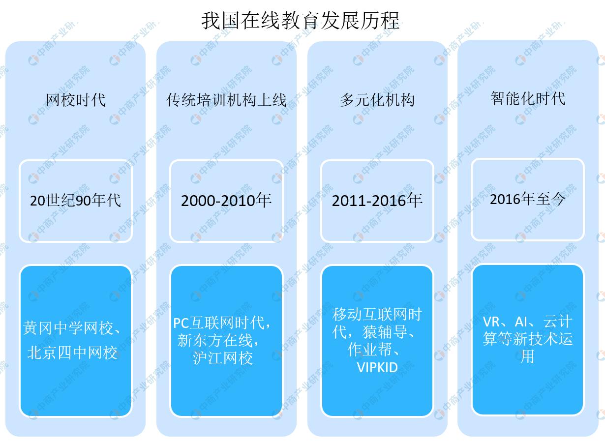 网易有道投资K12平台分贝工场 中国在线教育市场前景预测分析